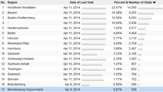 screenshot of internal visitor stats for Germany